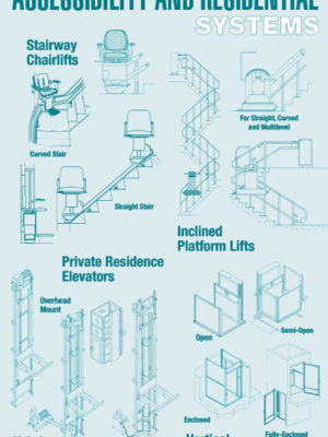 Accessibility and Residential Systems Poster